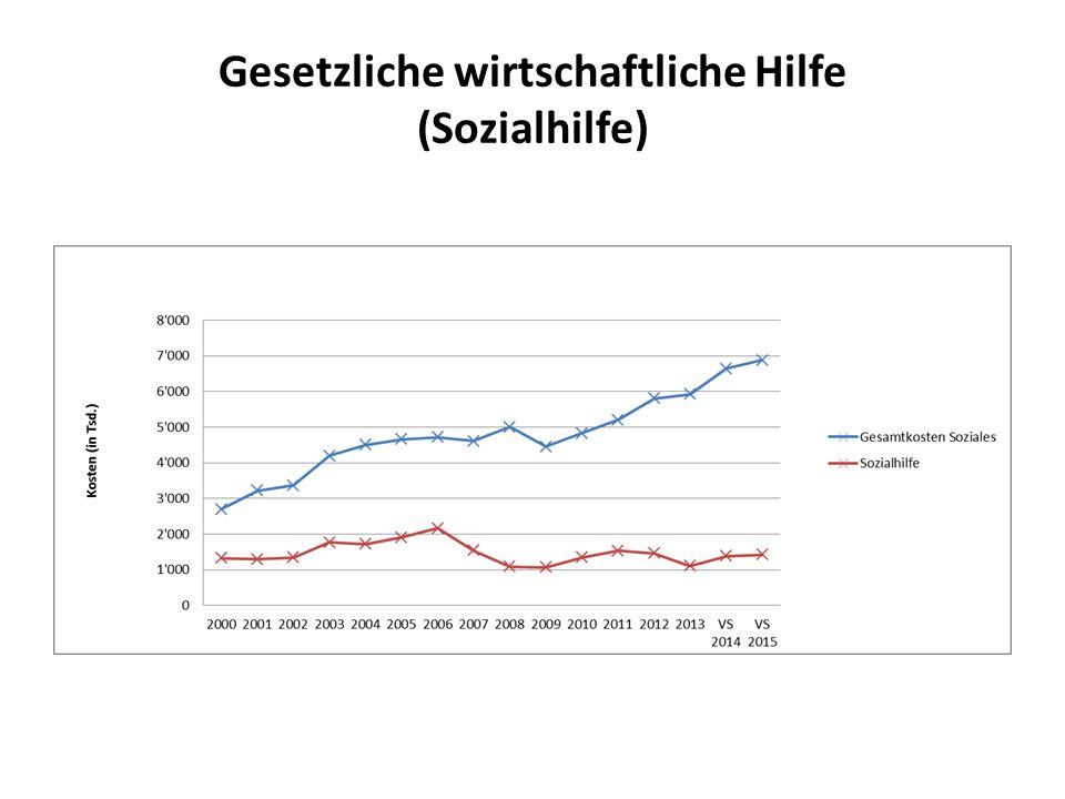 Gesetzliche wirtschaftliche Hilfe (Sozialhilfe)