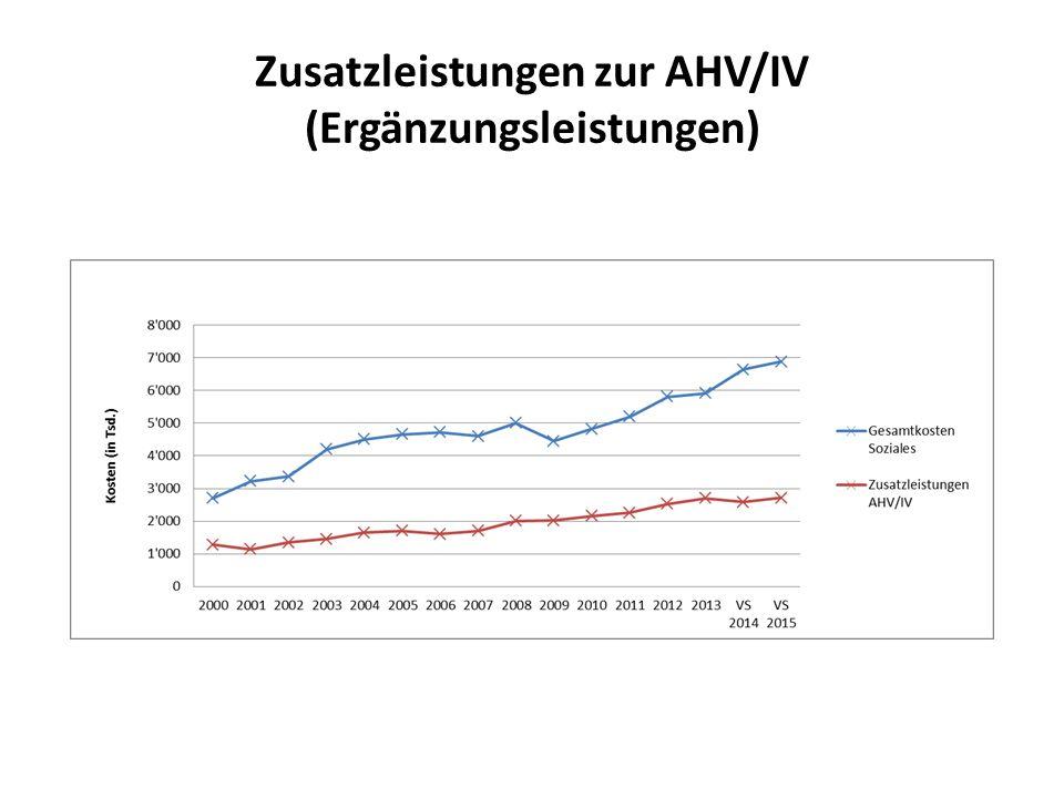 Zusatzleistungen zur AHV/IV (Ergänzungsleistungen)