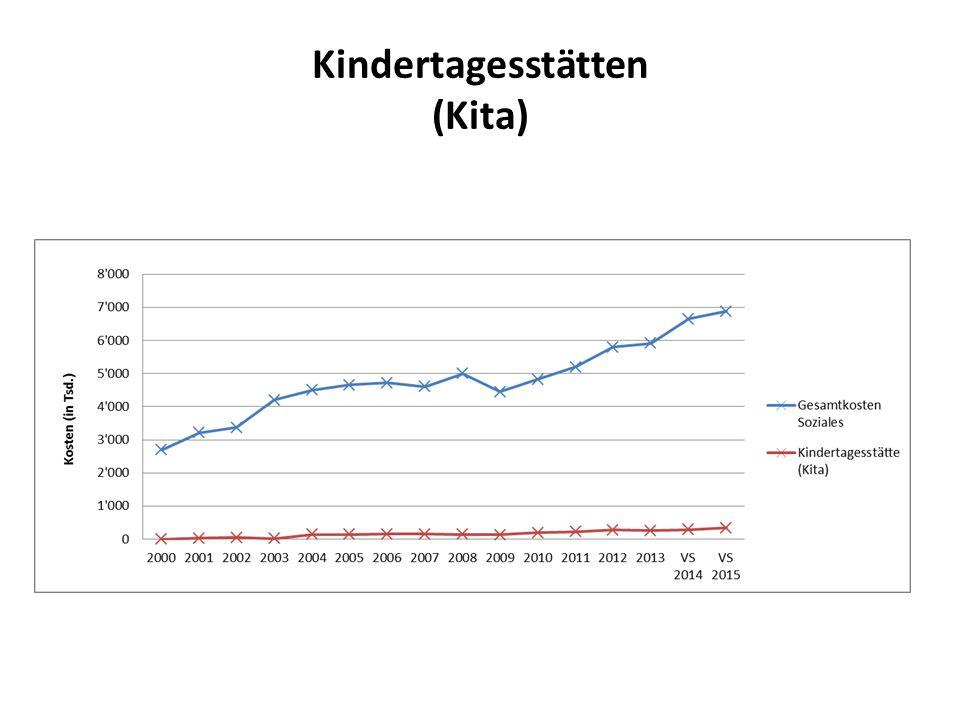 Kindertagesstätten (Kita)