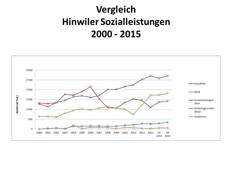 Vergleich Hinwiler Sozialleistungen 2000 - 2015