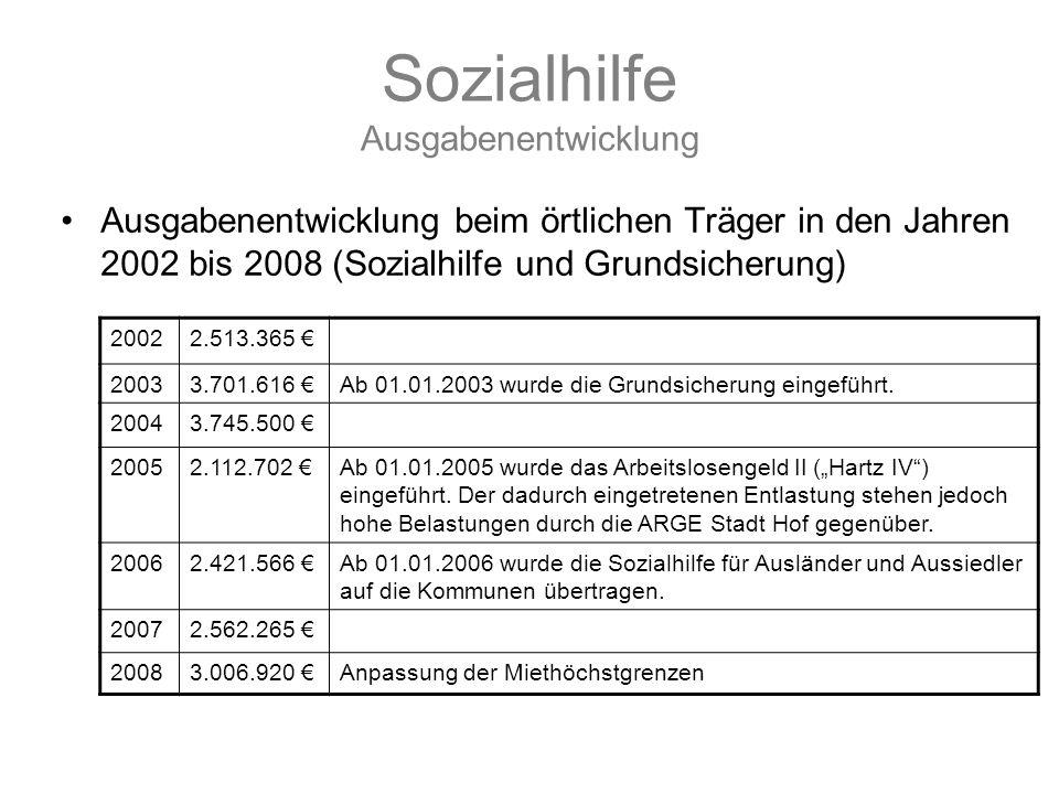 Sozialhilfe Ausgabenentwicklung Ausgabenentwicklung beim örtlichen Träger in den Jahren 2002 bis 2008 (Sozialhilfe und Grundsicherung) 20022.513.365 €