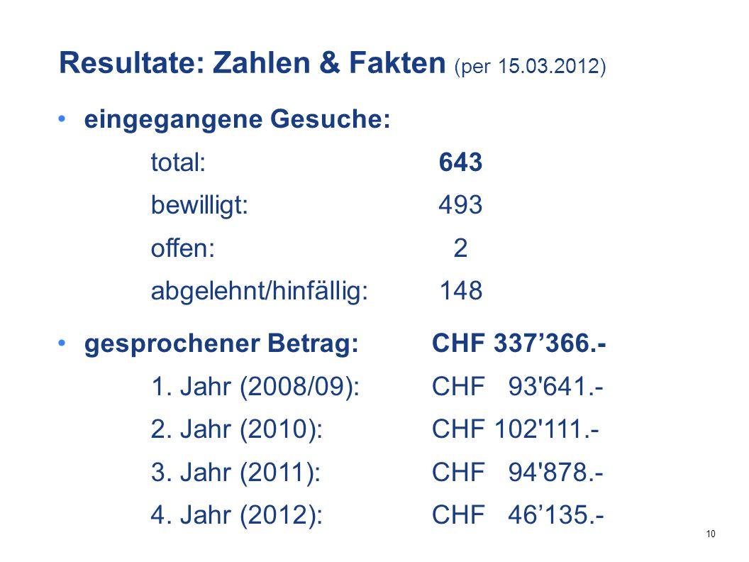 10 Resultate: Zahlen & Fakten (per 15.03.2012) eingegangene Gesuche: total: 643 bewilligt: 493 offen: 2 abgelehnt/hinfällig: 148 gesprochener Betrag:CHF 337'366.- 1.