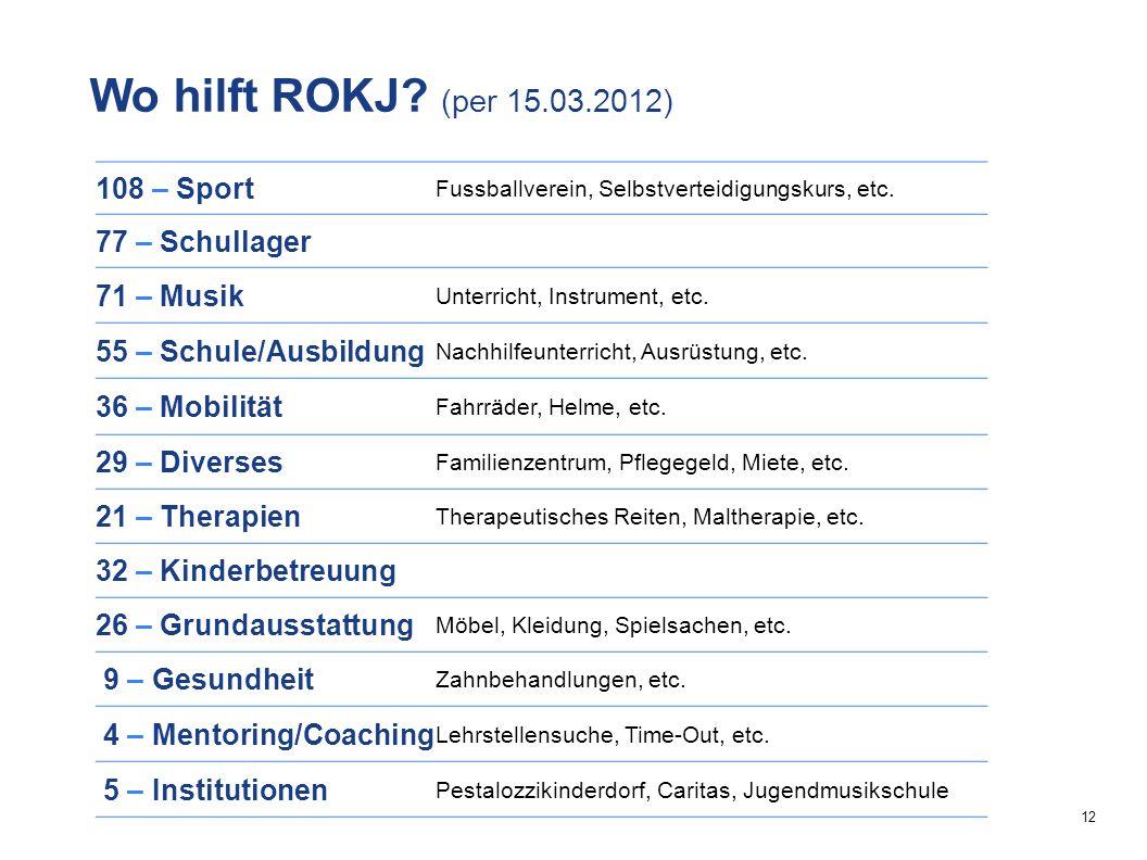 12 108 – Sport Fussballverein, Selbstverteidigungskurs, etc.
