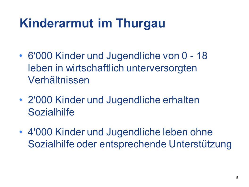5 6 000 Kinder und Jugendliche von 0 - 18 leben in wirtschaftlich unterversorgten Verhältnissen 2 000 Kinder und Jugendliche erhalten Sozialhilfe 4 000 Kinder und Jugendliche leben ohne Sozialhilfe oder entsprechende Unterstützung Kinderarmut im Thurgau