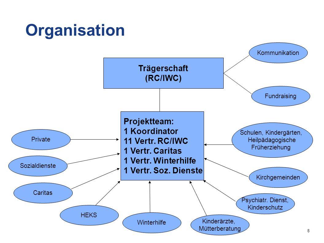 8 Trägerschaft (RC/IWC) Projektteam: 1 Koordinator 11 Vertr.