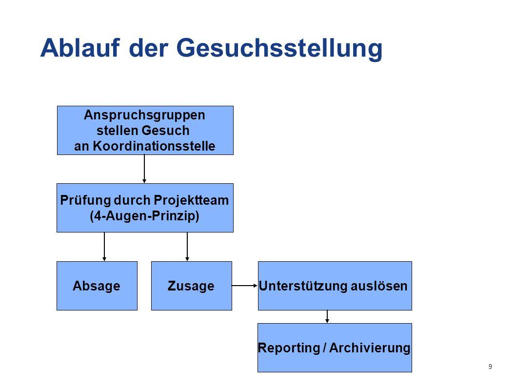 9 Anspruchsgruppen stellen Gesuch an Koordinationsstelle Prüfung durch Projektteam (4-Augen-Prinzip) AbsageZusageUnterstützung auslösen Reporting / Archivierung Ablauf der Gesuchsstellung