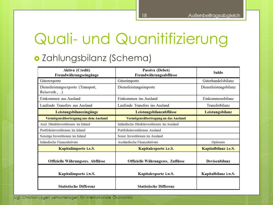Quali- und Quanitifizierung  Zahlungsbilanz (Schema) 18Außenbeitragsabgleich (vgl.