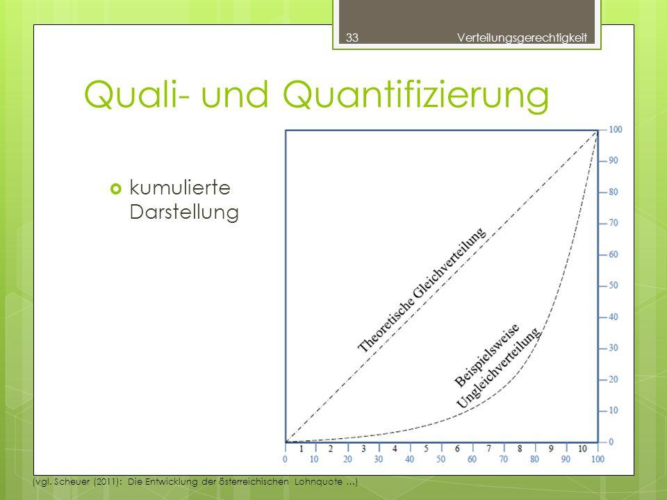 Quali- und Quantifizierung  kumulierte Darstellung 33Verteilungsgerechtigkeit (vgl.