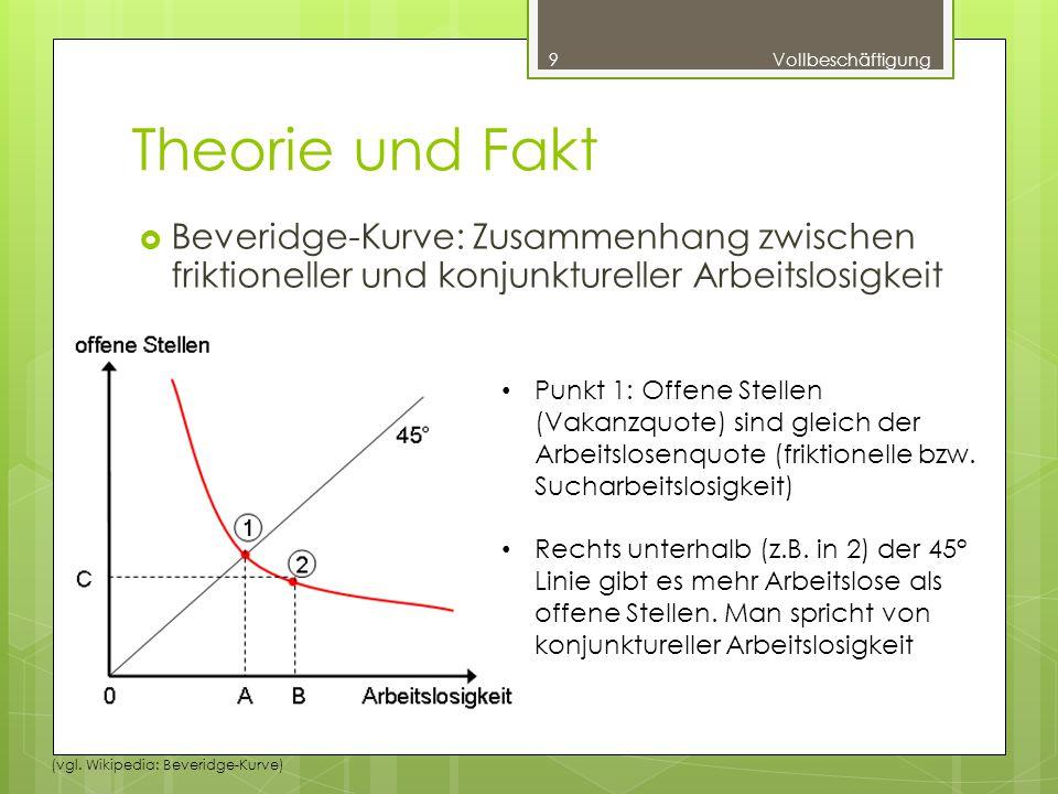 Theorie und Fakt  Beveridge-Kurve: Zusammenhang zwischen friktioneller und konjunktureller Arbeitslosigkeit 9Vollbeschäftigung Punkt 1: Offene Stellen (Vakanzquote) sind gleich der Arbeitslosenquote (friktionelle bzw.