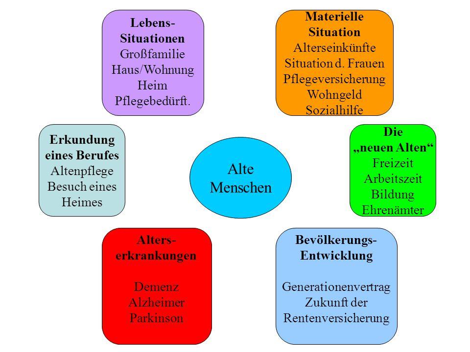 Lebens- Situationen Großfamilie Haus/Wohnung Heim Pflegebedürft.