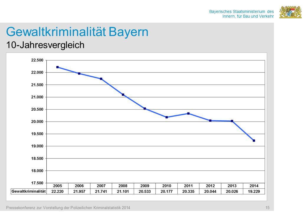 Bayerisches Staatsministerium des Innern, für Bau und Verkehr Pressekonferenz zur Vorstellung der Polizeilichen Kriminalstatistik 2014 15 Gewaltkriminalität Bayern 10-Jahresvergleich
