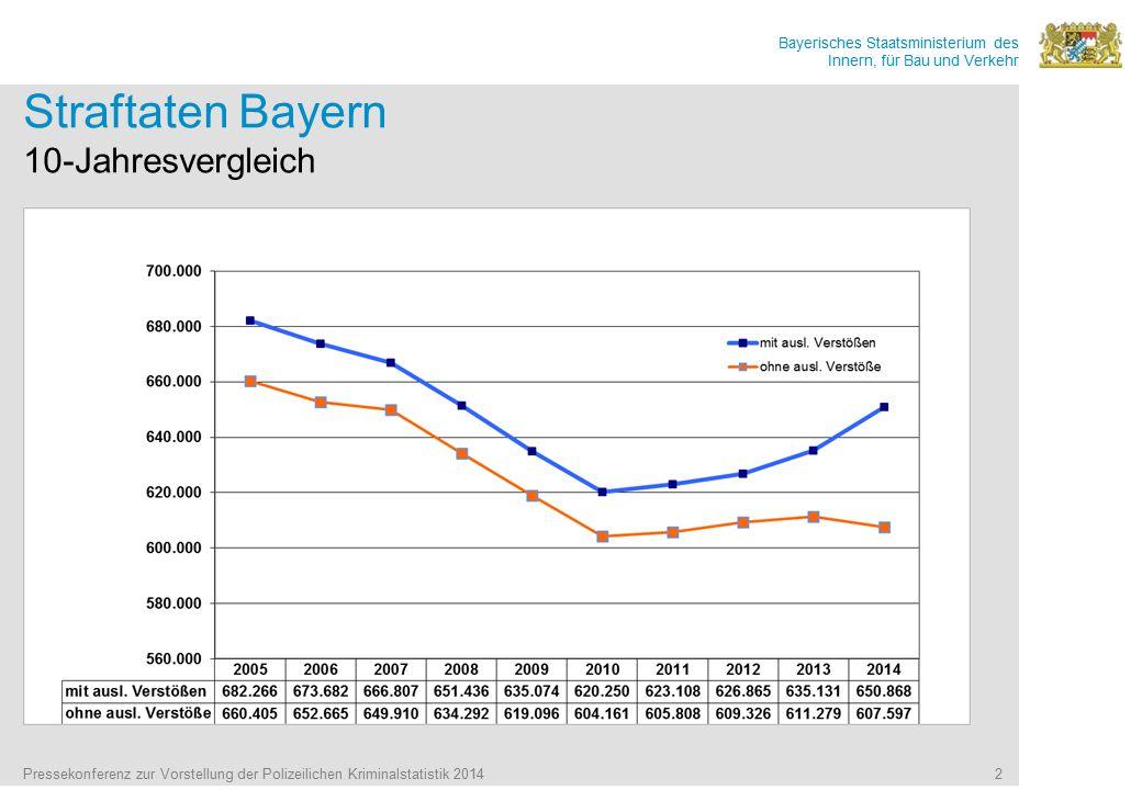 Bayerisches Staatsministerium des Innern, für Bau und Verkehr Pressekonferenz zur Vorstellung der Polizeilichen Kriminalstatistik 2014 2 Straftaten Bayern 10-Jahresvergleich