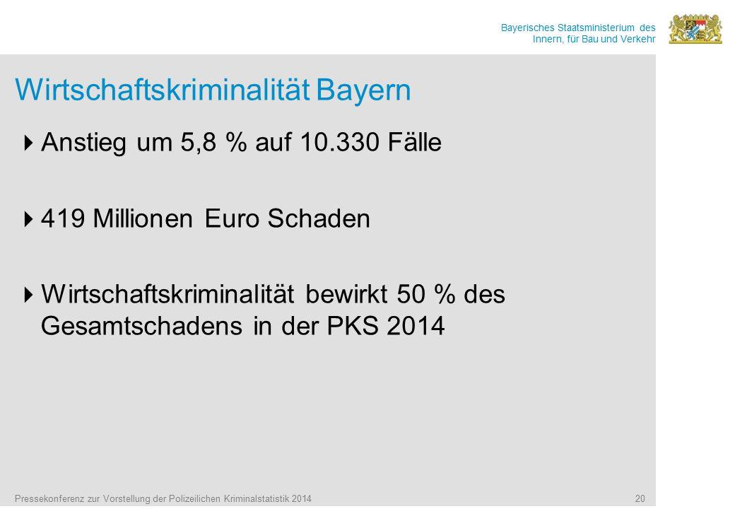 Bayerisches Staatsministerium des Innern, für Bau und Verkehr Pressekonferenz zur Vorstellung der Polizeilichen Kriminalstatistik 2014 20 Wirtschaftskriminalität Bayern  Anstieg um 5,8 % auf 10.330 Fälle  419 Millionen Euro Schaden  Wirtschaftskriminalität bewirkt 50 % des Gesamtschadens in der PKS 2014