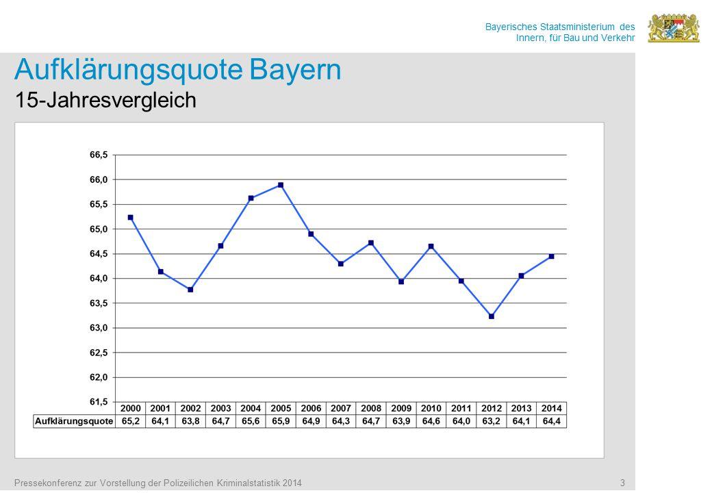 Bayerisches Staatsministerium des Innern, für Bau und Verkehr Pressekonferenz zur Vorstellung der Polizeilichen Kriminalstatistik 2014 3 Aufklärungsquote Bayern 15-Jahresvergleich