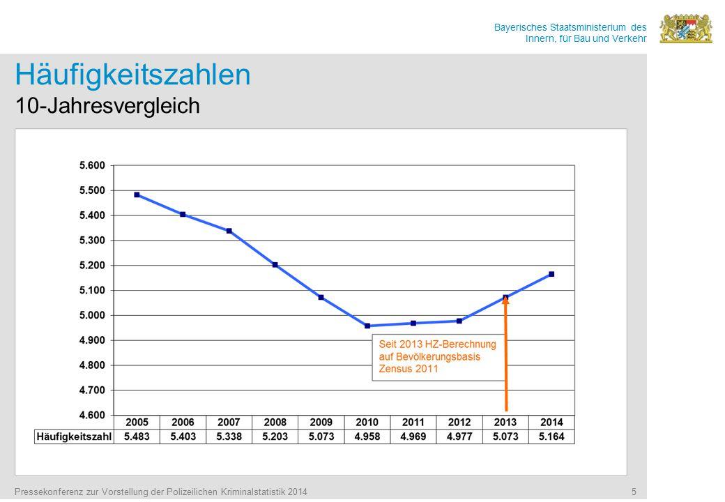 Bayerisches Staatsministerium des Innern, für Bau und Verkehr Häufigkeitszahlen 10-Jahresvergleich Pressekonferenz zur Vorstellung der Polizeilichen Kriminalstatistik 2014 5