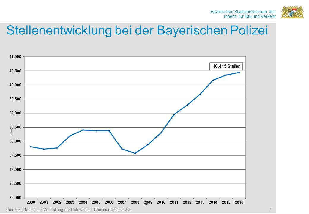Bayerisches Staatsministerium des Innern, für Bau und Verkehr Pressekonferenz zur Vorstellung der Polizeilichen Kriminalstatistik 2014 7 Stellenentwicklung bei der Bayerischen Polizei