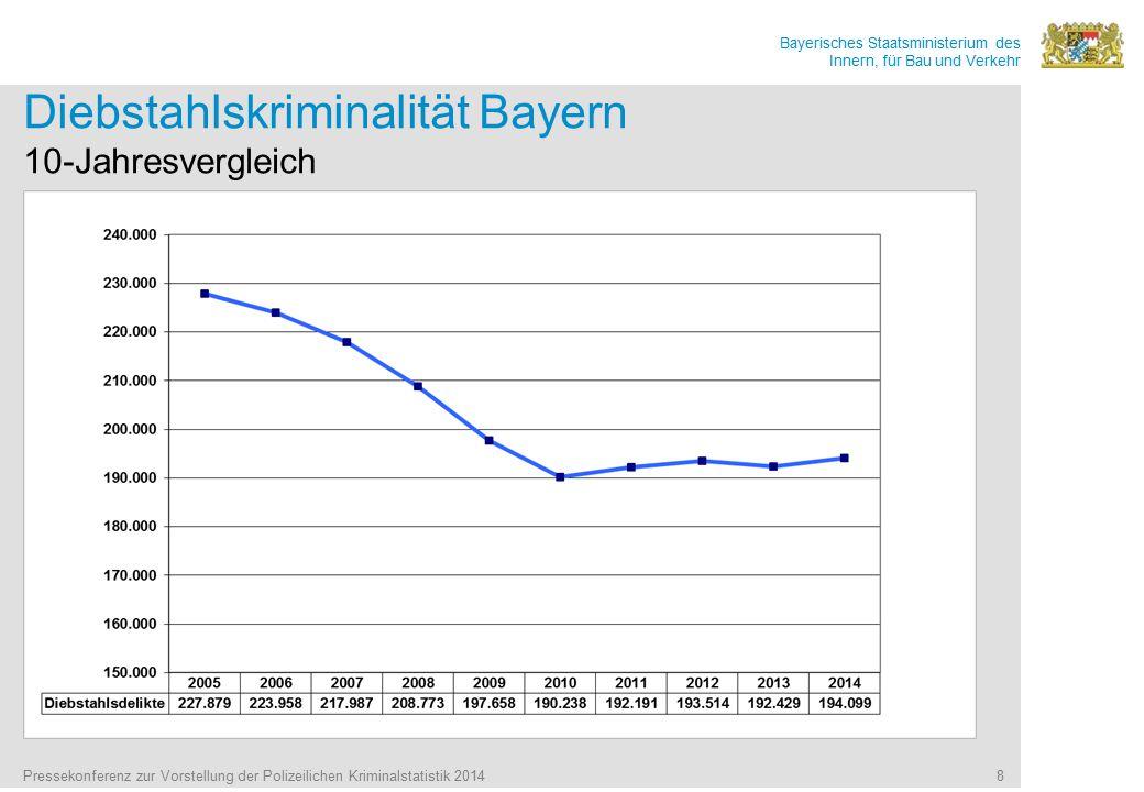 Bayerisches Staatsministerium des Innern, für Bau und Verkehr Pressekonferenz zur Vorstellung der Polizeilichen Kriminalstatistik 2014 8 Diebstahlskriminalität Bayern 10-Jahresvergleich