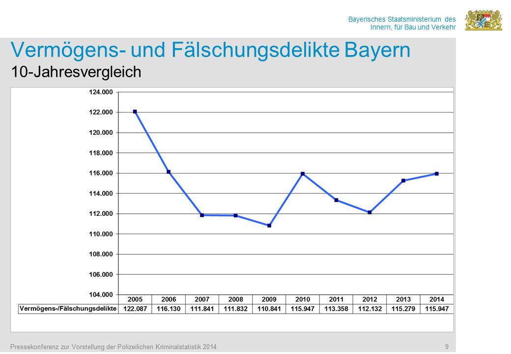 Bayerisches Staatsministerium des Innern, für Bau und Verkehr Pressekonferenz zur Vorstellung der Polizeilichen Kriminalstatistik 2014 9 Vermögens- und Fälschungsdelikte Bayern 10-Jahresvergleich