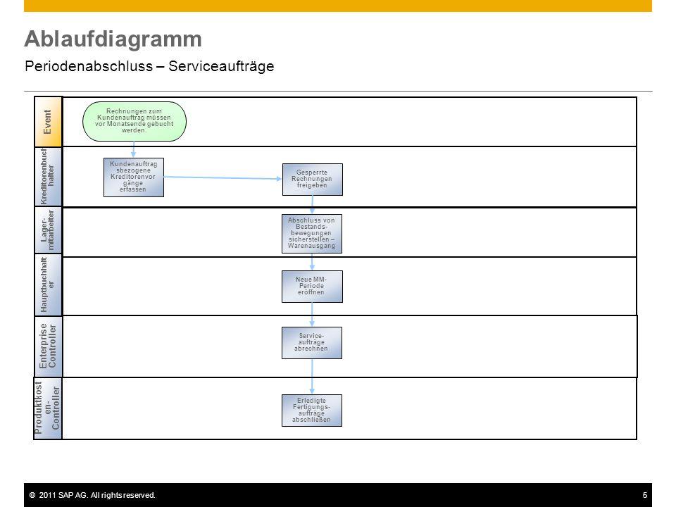 ©2011 SAP AG. All rights reserved.5 Ablaufdiagramm Periodenabschluss – Serviceaufträge Kreditorenbuch halter Lager- mitarbeiter Event Enterprise Contr