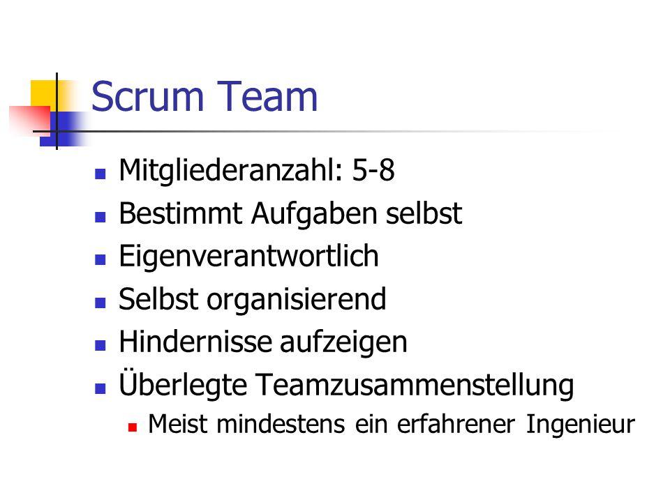 Scrum Team Mitgliederanzahl: 5-8 Bestimmt Aufgaben selbst Eigenverantwortlich Selbst organisierend Hindernisse aufzeigen Überlegte Teamzusammenstellun