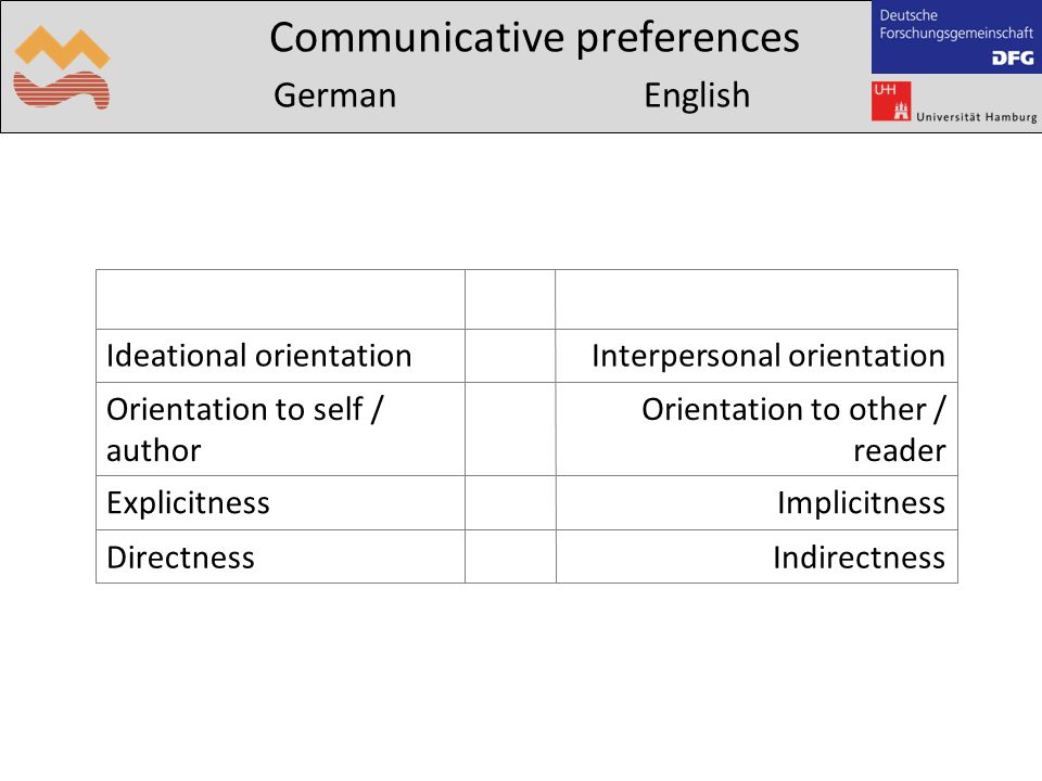 Communicative preferences German English IndirectnessDirectness ImplicitnessExplicitness Orientation to other / reader Orientation to self / author Interpersonal orientation Ideational orientation