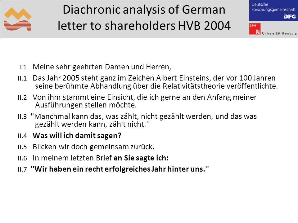 Diachronic analysis of German letter to shareholders HVB 2004 I.1 Meine sehr geehrten Damen und Herren, II.1 Das Jahr 2005 steht ganz im Zeichen Albert Einsteins, der vor 100 Jahren seine berühmte Abhandlung über die Relativitätstheorie veröffentlichte.