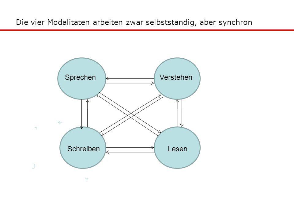 Die vier Modalitäten arbeiten zwar selbstständig, aber synchron Sprechen Verstehen Schreiben Lesen