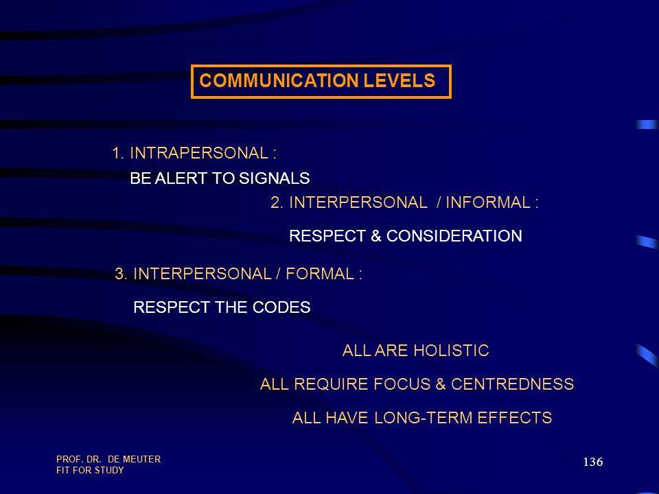 PROF.DR. DE MEUTER FIT FOR STUDY 135 Moderation von Teamsitzungen RegelnWozu?Wie.