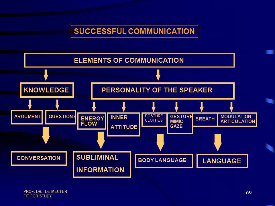 PROF. DR. DE MEUTER FIT FOR STUDY 68 COMMUNICATION : 1