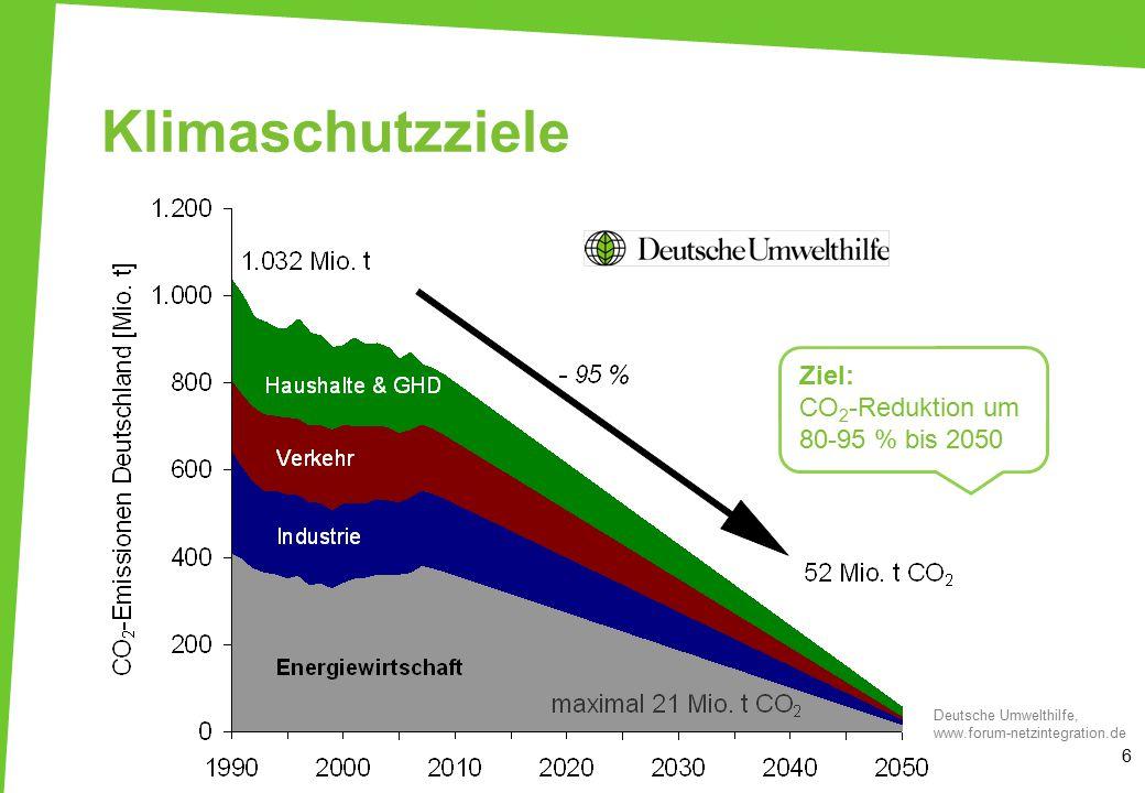 Klimaschutzziele 6 Deutsche Umwelthilfe, www.forum-netzintegration.de Ziel: CO 2 -Reduktion um 80-95 % bis 2050