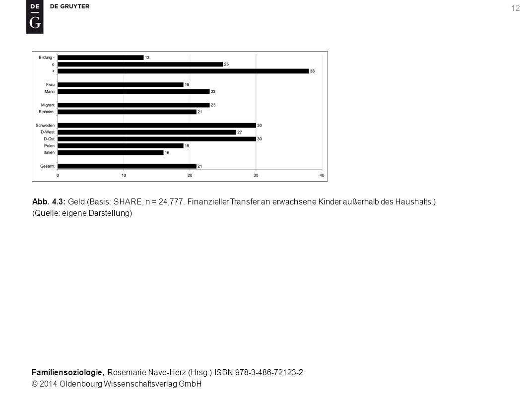 Familiensoziologie, Rosemarie Nave-Herz (Hrsg.) ISBN 978-3-486-72123-2 © 2014 Oldenbourg Wissenschaftsverlag GmbH 12 Abb. 4.3: Geld (Basis: SHARE, n =