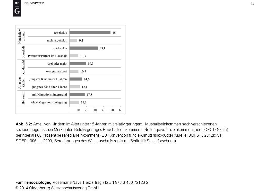 Familiensoziologie, Rosemarie Nave-Herz (Hrsg.) ISBN 978-3-486-72123-2 © 2014 Oldenbourg Wissenschaftsverlag GmbH 14 Abb. 5.2: Anteil von Kindern im A