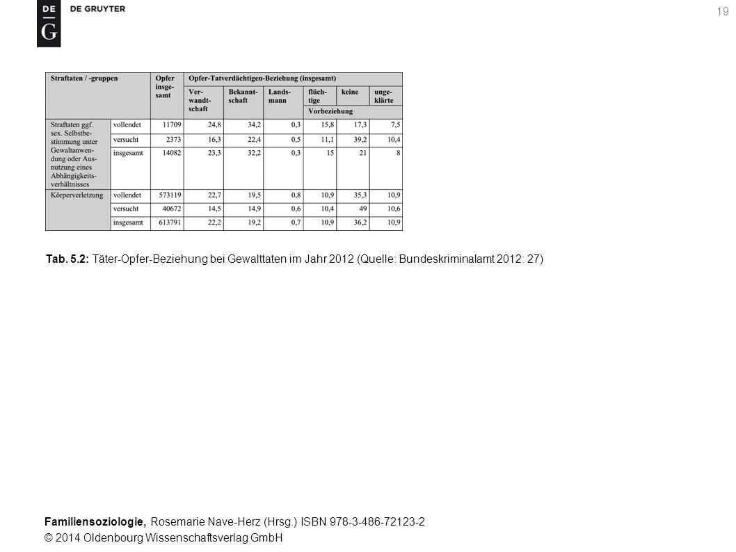 Familiensoziologie, Rosemarie Nave-Herz (Hrsg.) ISBN 978-3-486-72123-2 © 2014 Oldenbourg Wissenschaftsverlag GmbH 19 Tab. 5.2: Täter-Opfer-Beziehung b