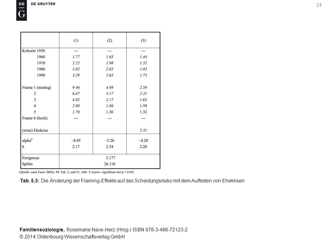 Familiensoziologie, Rosemarie Nave-Herz (Hrsg.) ISBN 978-3-486-72123-2 © 2014 Oldenbourg Wissenschaftsverlag GmbH 24 Tab. 5.3: Die Änderung der Framin
