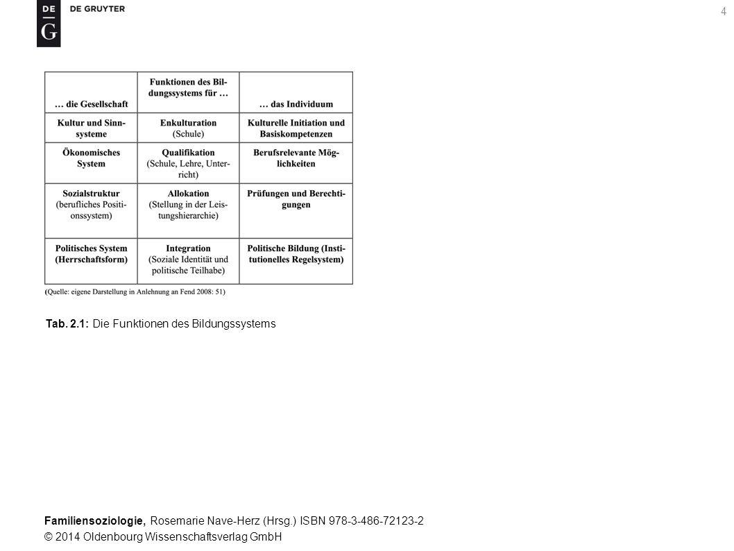 Familiensoziologie, Rosemarie Nave-Herz (Hrsg.) ISBN 978-3-486-72123-2 © 2014 Oldenbourg Wissenschaftsverlag GmbH 4 Tab. 2.1: Die Funktionen des Bildu