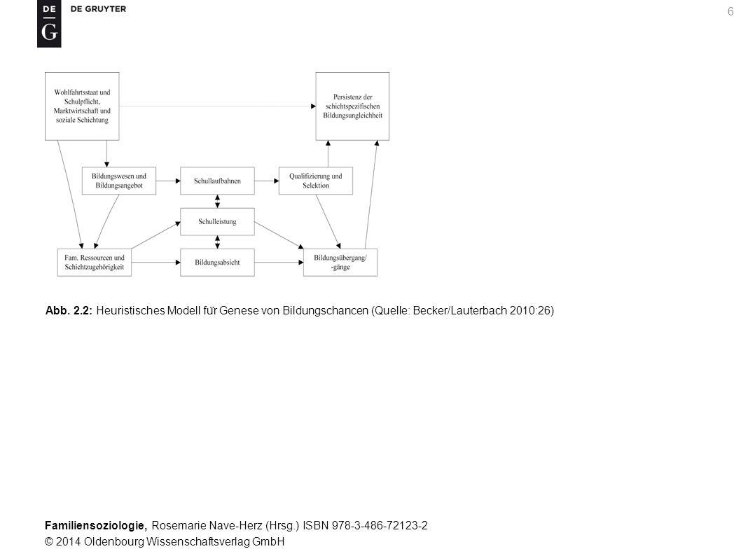 Familiensoziologie, Rosemarie Nave-Herz (Hrsg.) ISBN 978-3-486-72123-2 © 2014 Oldenbourg Wissenschaftsverlag GmbH 6 Abb. 2.2: Heuristisches Modell fu