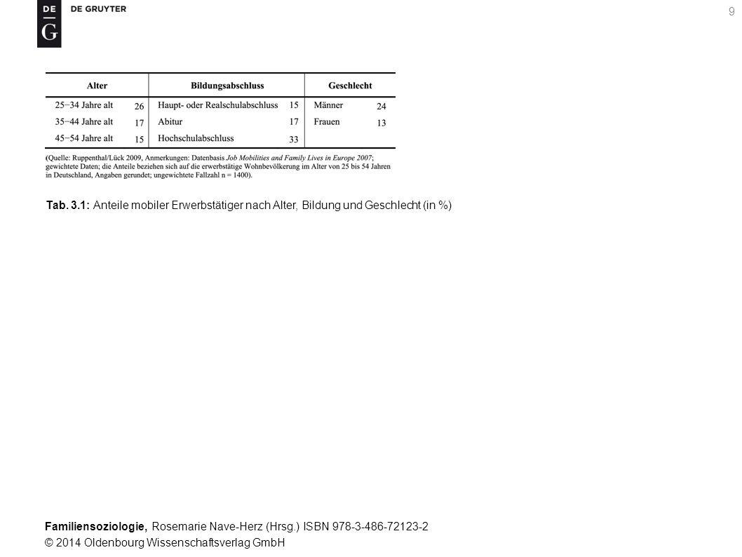Familiensoziologie, Rosemarie Nave-Herz (Hrsg.) ISBN 978-3-486-72123-2 © 2014 Oldenbourg Wissenschaftsverlag GmbH 9 Tab. 3.1: Anteile mobiler Erwerbst