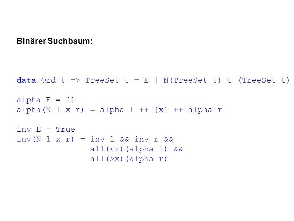 Binärer Suchbaum: data Ord t => TreeSet t = E | N(TreeSet t) t (TreeSet t) alpha E = {} alpha(N l x r) = alpha l ++ {x} ++ alpha r inv E = True inv(N l x r) = inv l && inv r && all(<x)(alpha l) && all(>x)(alpha r)