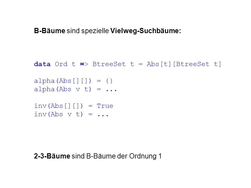 B-Bäume sind spezielle Vielweg-Suchbäume: data Ord t => BtreeSet t = Abs[t][BtreeSet t] alpha(Abs[][]) = {} alpha(Abs v t) =... inv(Abs[][]) = True in