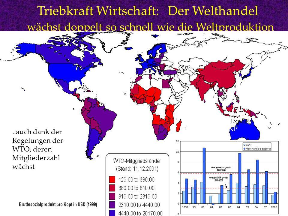 Triebkraft Wirtschaft: Der Welthandel wächst doppelt so schnell wie die Weltproduktion wie die Welt-Produktion … Growth rate of Exports vs. Growth of