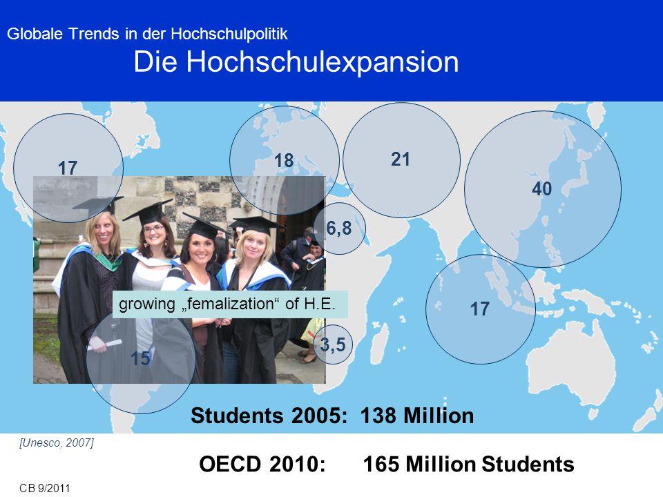 Globale Trends in der Hochschulpolitik Die Hochschulexpansion 17 15 18 21 6,8 3,5 17 40 [Unesco, 2007] Students 2005: 138 Million CB 9/2011 OECD 2010: