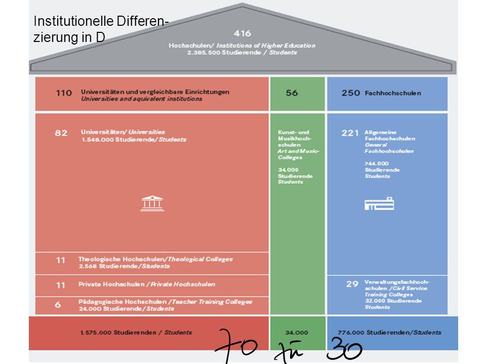 Institutionelle Differen- zierung in D