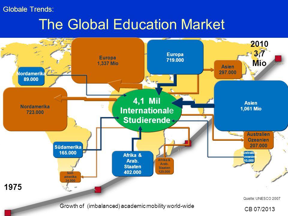 Globale Trends: The Global Education Market Süd- amerika 34.000 Asien 297.000 Australien Ozeanien 207.000 Nordamerika 723.000 Europa 1,337 Mio Südamer