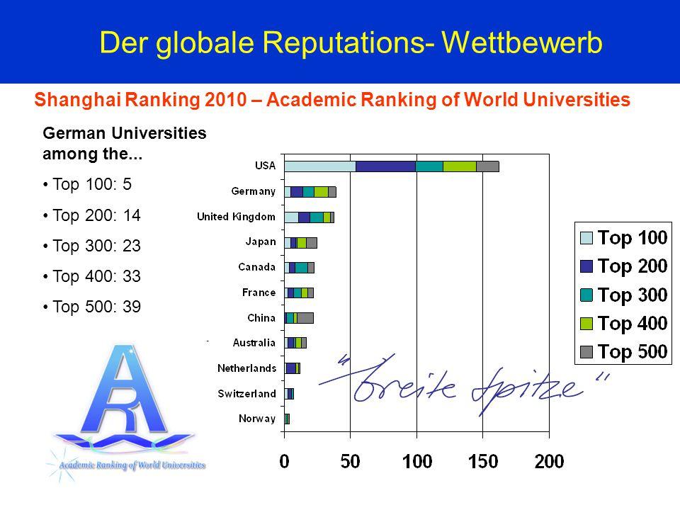 Der globale Reputations- Wettbewerb Shanghai Ranking 2010 – Academic Ranking of World Universities German Universities among the... Top 100: 5 Top 200