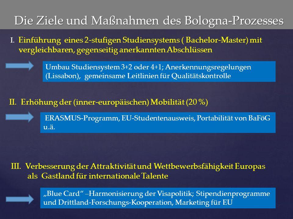 Die Ziele und Maßnahmen des Bologna-Prozesses Die Ziele und Maßnahmen des Bologna-Prozesses ERASMUS-Programm, EU-Studentenausweis, Portabilität von Ba