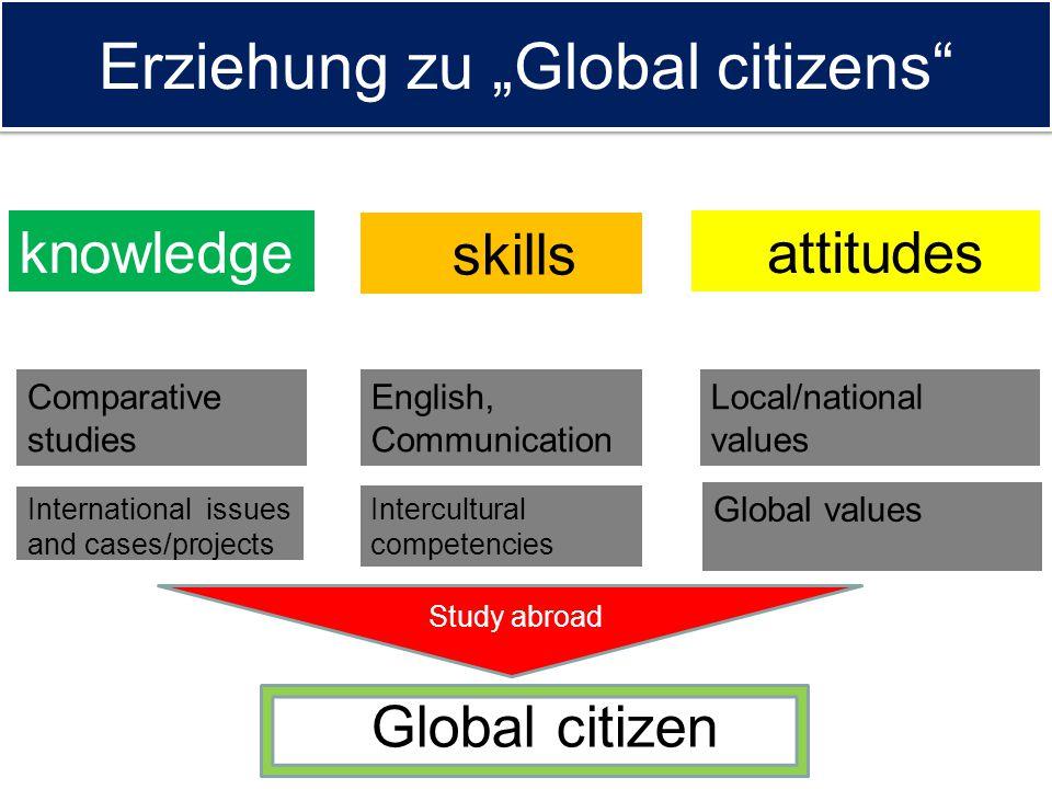 "Erziehung zu ""Global citizens"" knowledge skills attitudes Comparative studies English, Communication Local/national values Intercultural competencies"