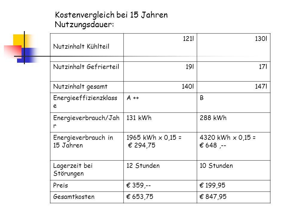 Kostenvergleich bei 15 Jahren Nutzungsdauer: Nutzinhalt Kühlteil 121l130l Nutzinhalt Gefrierteil19l17l Nutzinhalt gesamt140l147l Energieeffizienzklass