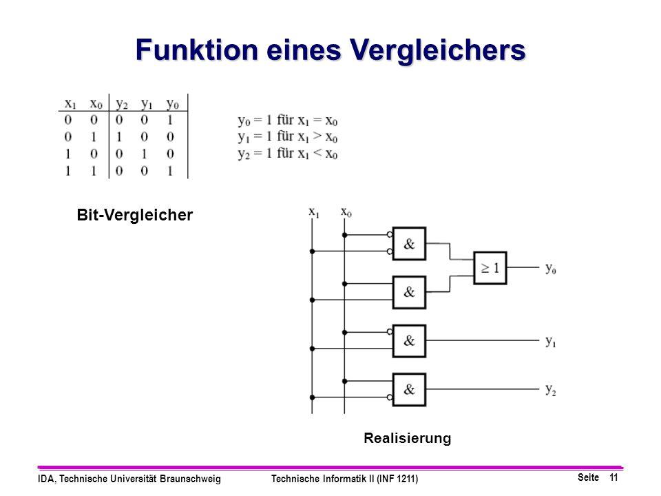 Seite 11 IDA, Technische Universität BraunschweigTechnische Informatik II (INF 1211) Funktion eines Vergleichers Bit-Vergleicher Realisierung