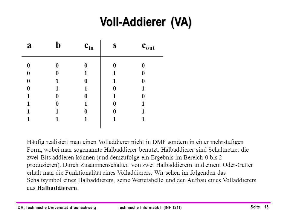 Seite 13 IDA, Technische Universität BraunschweigTechnische Informatik II (INF 1211) abc in sc out 00000 00110 01010 01101 10010 10101 11001 11111 Häu