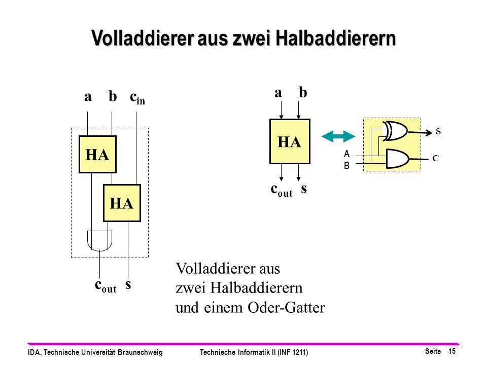 Seite 15 IDA, Technische Universität BraunschweigTechnische Informatik II (INF 1211) HA a b c out s HA a b c in c out s Volladdierer aus zwei Halbaddi